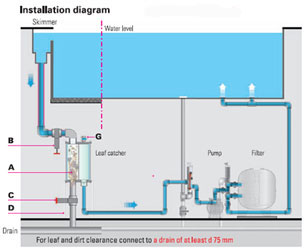 Besgo leaf catcher systems from brookforge Swimming pool water flow diagram
