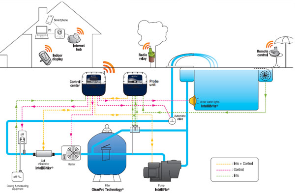 Intellipool automation system brookforge pool auto backwash systems Swimming pool water flow diagram